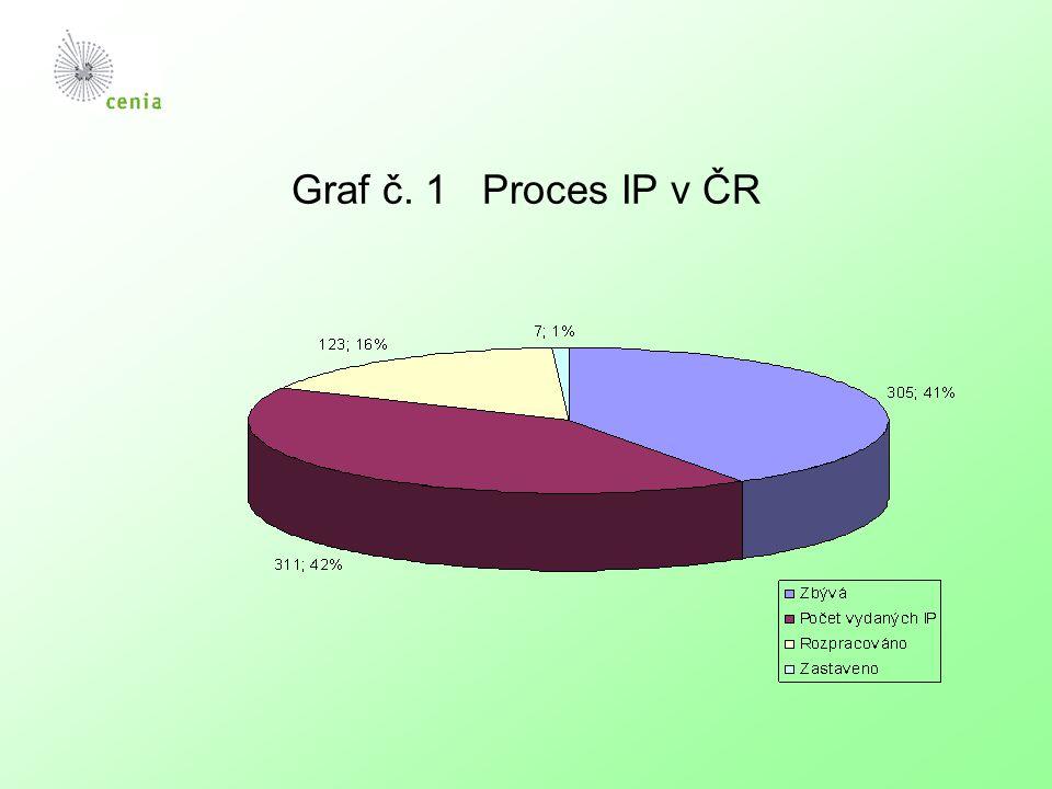 Přehled zpracovávaných žádostí o vydání IP v období 2003-2005 (energetika) Celkem - 39 žádostí 33 vyjádření odesláno na příslušné KÚ 29 v kategorii 1.1 (spalovací zařízení o jmenovitém tepelném příkonu větším než 50 MW) 6 v kategorii 1.2 (rafinerie minerálních olejů a plynu) 4 v kategorii 1.3 (koksovací pece)
