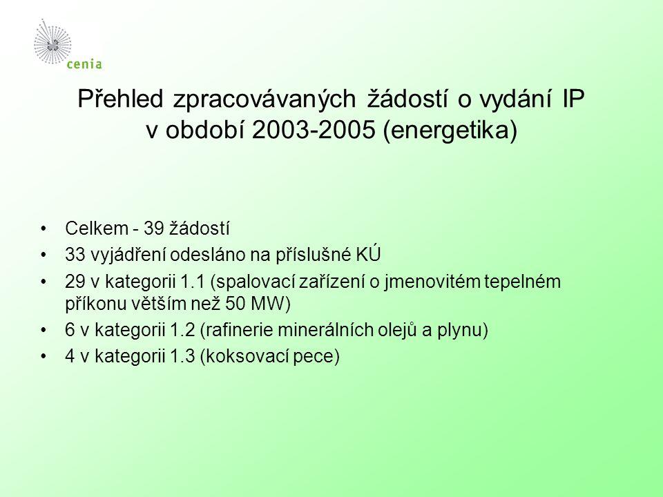 Graf č. 2 Proces IP v ČR - energetika