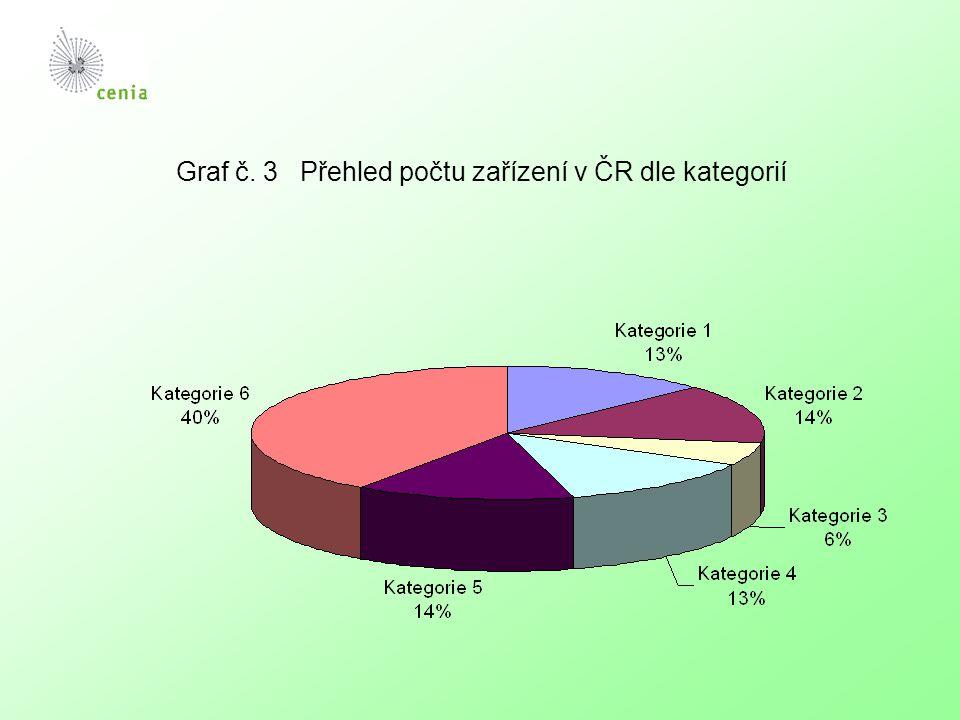 Graf č. 3 Přehled počtu zařízení v ČR dle kategorií
