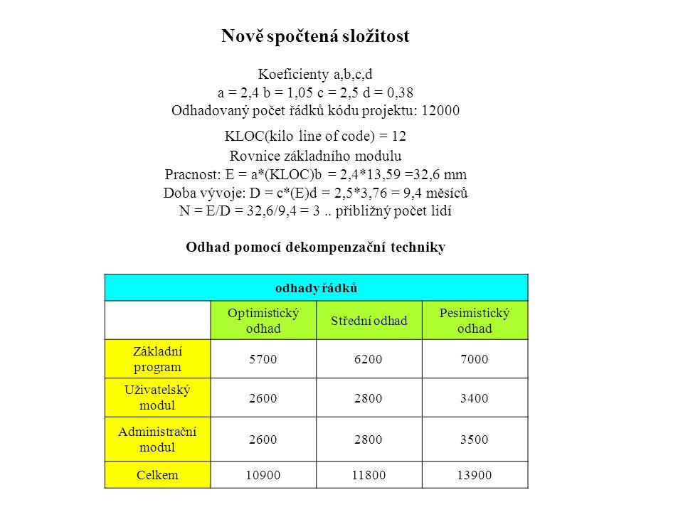 Nově spočtená složitost Koeficienty a,b,c,d a = 2,4 b = 1,05 c = 2,5 d = 0,38 Odhadovaný počet řádků kódu projektu: 12000 KLOC(kilo line of code) = 12 Rovnice základního modulu Pracnost: E = a*(KLOC)b = 2,4*13,59 =32,6 mm Doba vývoje: D = c*(E)d = 2,5*3,76 = 9,4 měsíců N = E/D = 32,6/9,4 = 3..