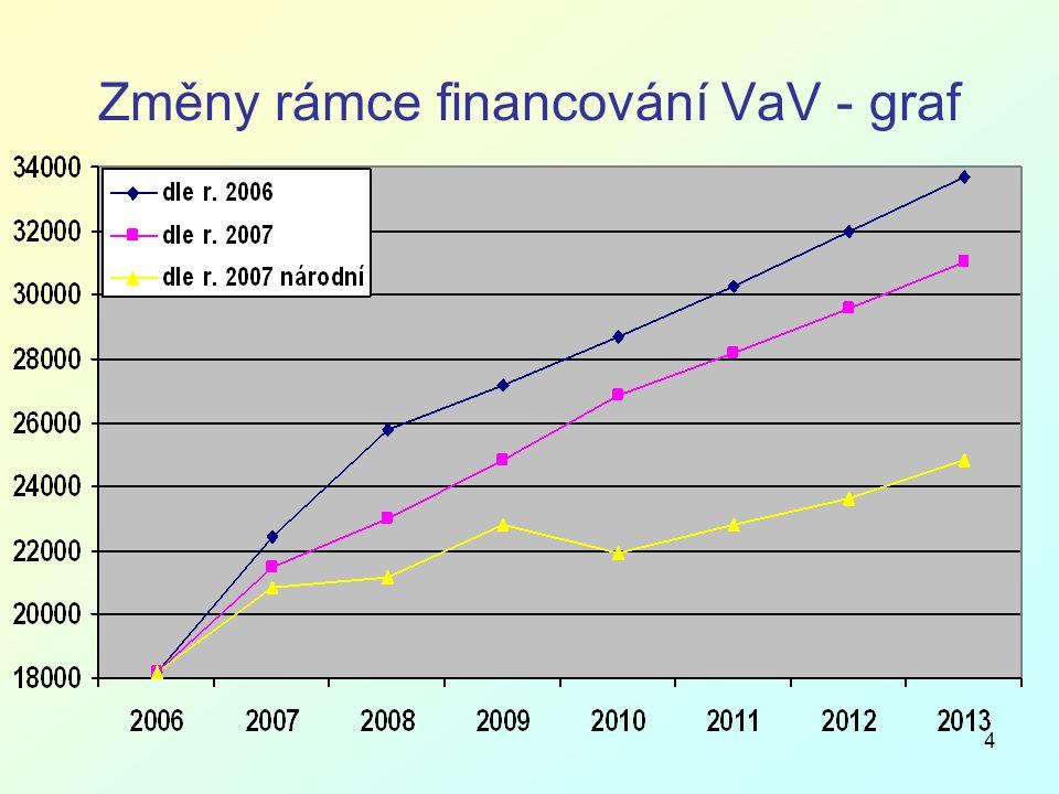 4 Změny rámce financování VaV - graf