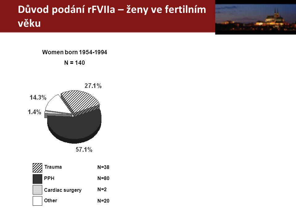Důvod podání rFVIIa – ženy ve fertilním věku Trauma PPH Cardiac surgery N=38 N=80 N=2 Other N=20 Women born 1954-1994 N = 140