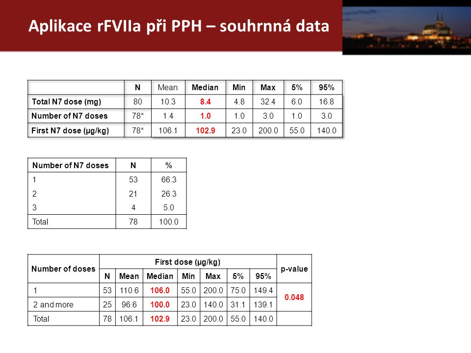 Aplikace rFVIIa při PPH – souhrnná data Number of N7 doses N% 15366.3 22126.3 345.0 Total78100.0 Number of doses First dose (µg/kg) p-value NMeanMedianMinMax5%95% 153110.6106.055.0200.075.0149.4 0.048 2 and more2596.6100.023.0140.031.1139.1 Total78106.1102.923.0200.055.0140.0