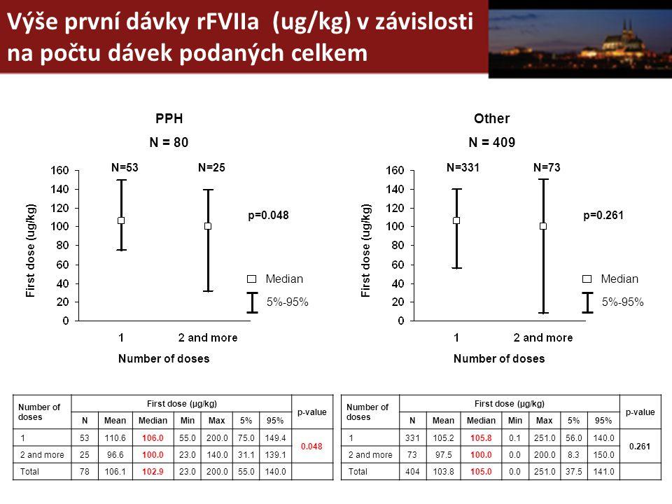 Výše první dávky rFVIIa (ug/kg) v závislosti na počtu dávek podaných celkem Number of doses First dose (ug/kg) N=53N=25 p=0.048 Medi a n 5 %-9 5 % Num