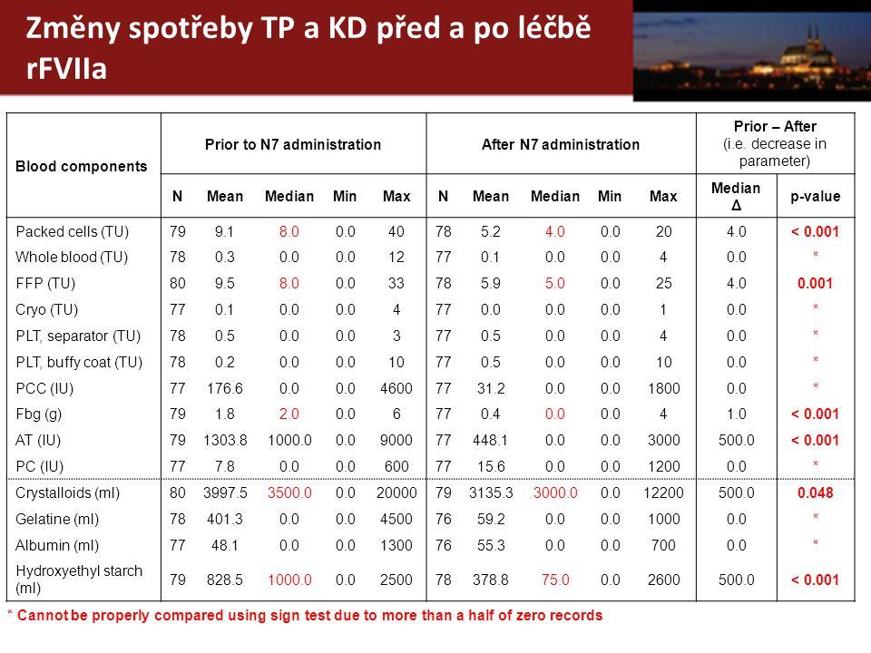Změny spotřeby TP a KD před a po léčbě rFVIIa Blood components Prior to N7 administrationAfter N7 administration Prior – After (i.e.