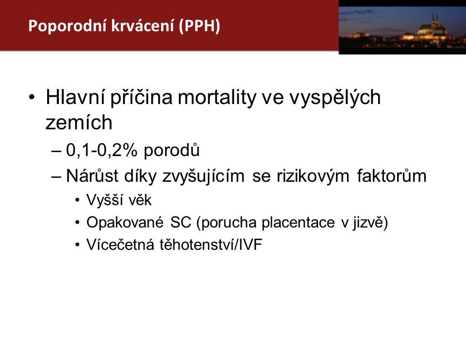 Poporodní krvácení (PPH) Hlavní příčina mortality ve vyspělých zemích –0,1-0,2% porodů –Nárůst díky zvyšujícím se rizikovým faktorům Vyšší věk Opakované SC (porucha placentace v jizvě) Vícečetná těhotenství/IVF