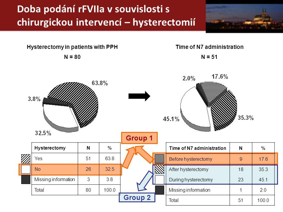 Doba podání rFVIIa v souvislosti s chirurgickou intervencí – hysterectomií Hysterectomy in patients with PPH N = 80 Time of N7 administration N = 51 H