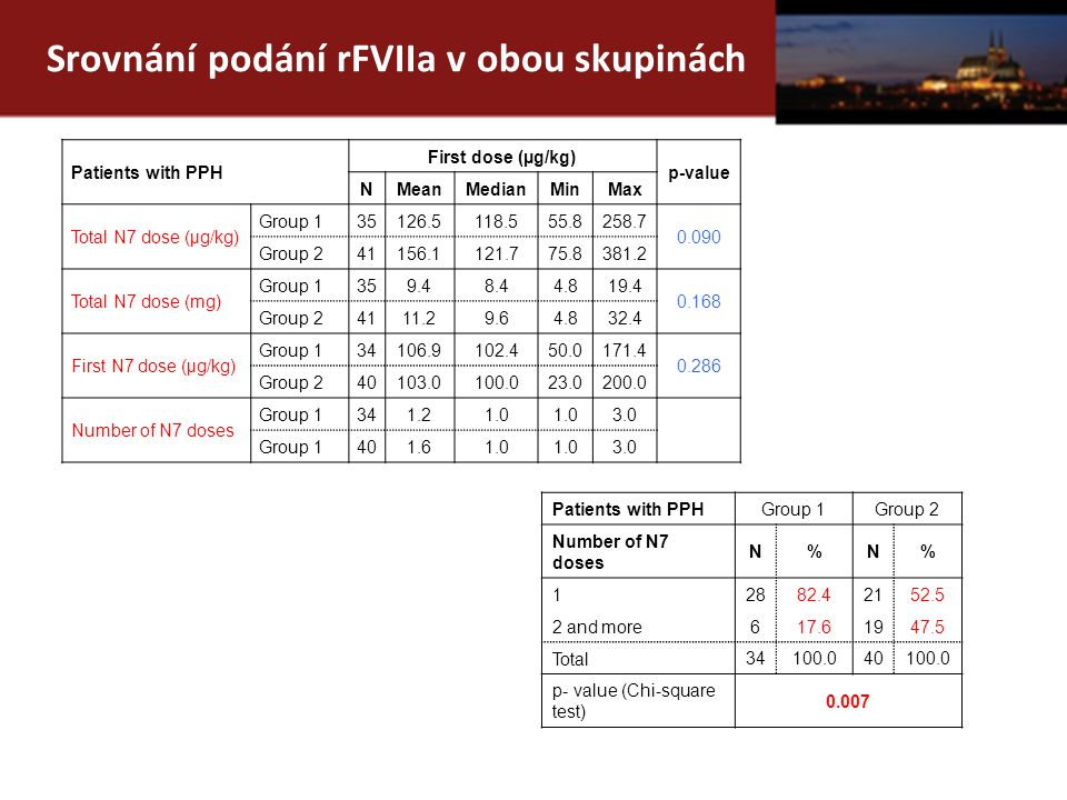 Srovnání podání rFVIIa v obou skupinách Patients with PPH First dose (µg/kg) p-value NMeanMedianMinMax Total N7 dose (µg/kg) Group 135126.5118.555.8258.7 0.090 Group 241156.1121.775.8381.2 Total N7 dose (mg) Group 1359.48.44.819.4 0.168 Group 24111.29.64.832.4 First N7 dose (µg/kg) Group 134106.9102.450.0171.4 0.286 Group 240103.0100.023.0200.0 Number of N7 doses Group 1341.21.0 3.0 Group 1401.61.0 3.0 Patients with PPHGroup 1Group 2 Number of N7 doses N%N% 1 2882.42152.5 2 and more 617.61947.5 Total 34100.040100.0 p- value (Chi-square test) 0.007