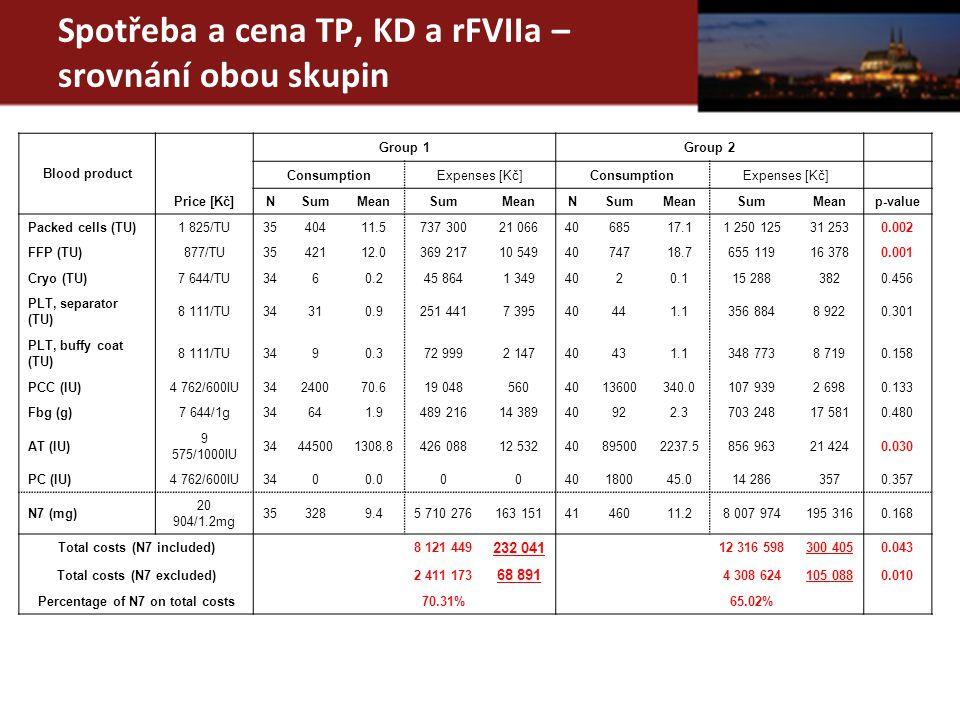 Spotřeba a cena TP, KD a rFVIIa – srovnání obou skupin Blood product Group 1Group 2 ConsumptionExpenses [Kč]ConsumptionExpenses [Kč] Price [Kč]NSumMea