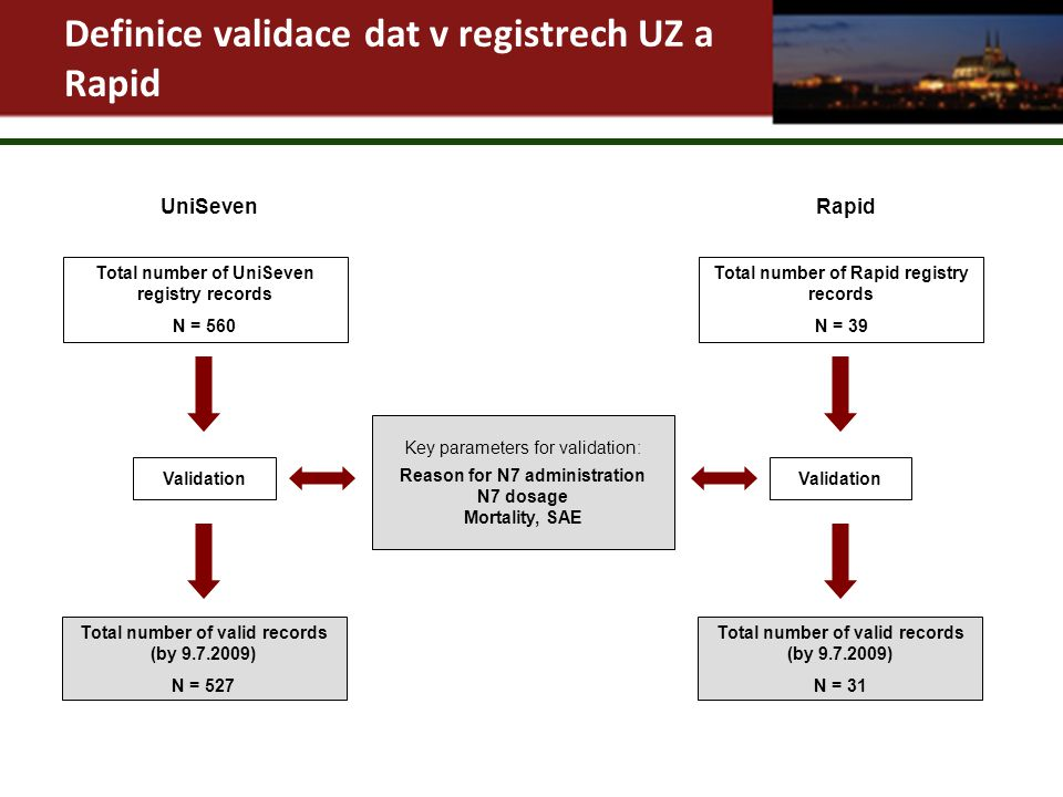 Total number of UniSeven registry records N = 560 Key parameters for validation: Reason for N7 administration N7 dosage Mortality, SAE UniSeven Validation Total number of valid records (by 9.7.2009) N = 527 Total number of Rapid registry records N = 39 Rapid Validation Total number of valid records (by 9.7.2009) N = 31 Definice validace dat v registrech UZ a Rapid