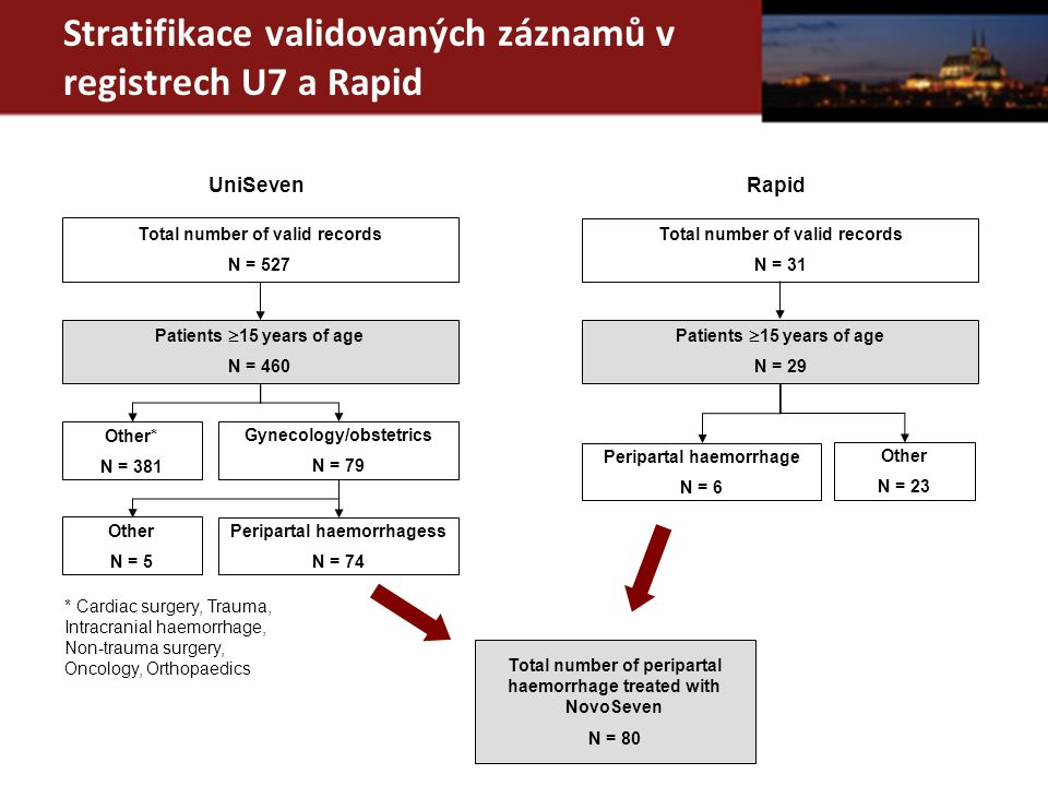 Změny laboratorních paramerů před a po léčbě rFVIIa Laboratory parameters Prior to N7 administrationAfter N7 administration Prior – After (i.e.