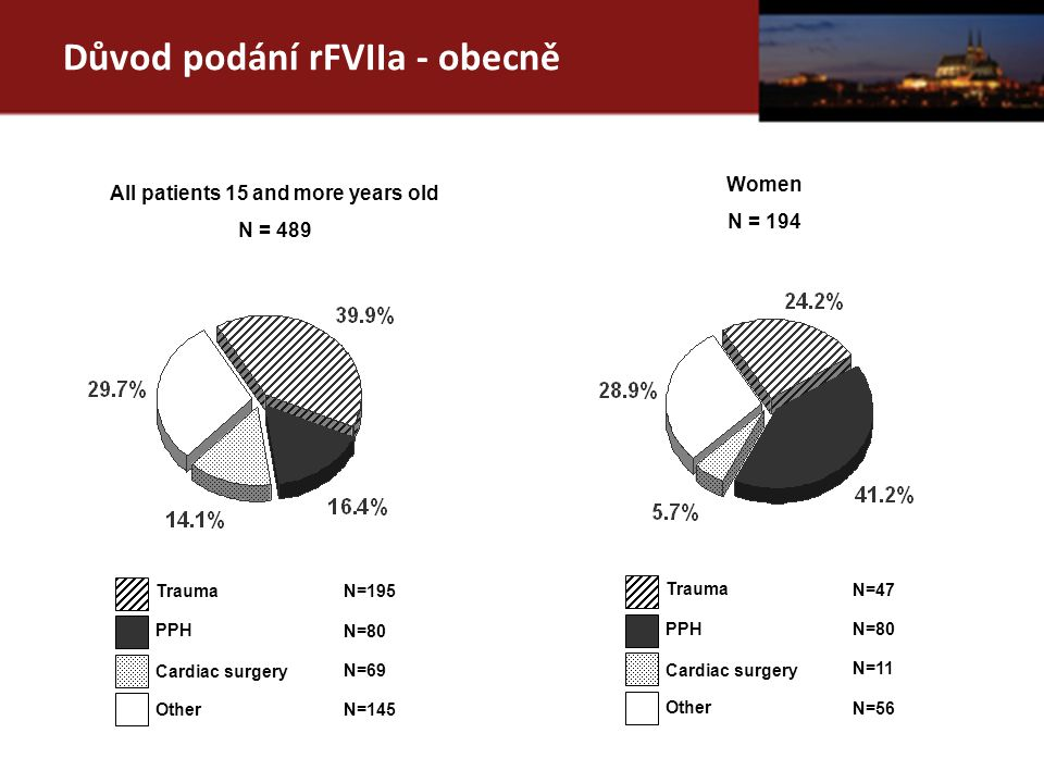 Důvod podání rFVIIa - obecně All patients 15 and more years old N = 489 Trauma PPH Cardiac surgery N=195 N=80 N=69 Other N=145 Women N = 194 Trauma PP