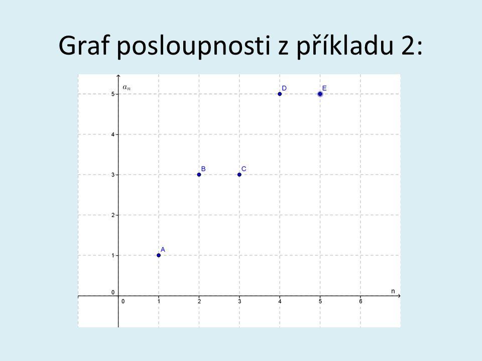 Graf posloupnosti z příkladu 2: