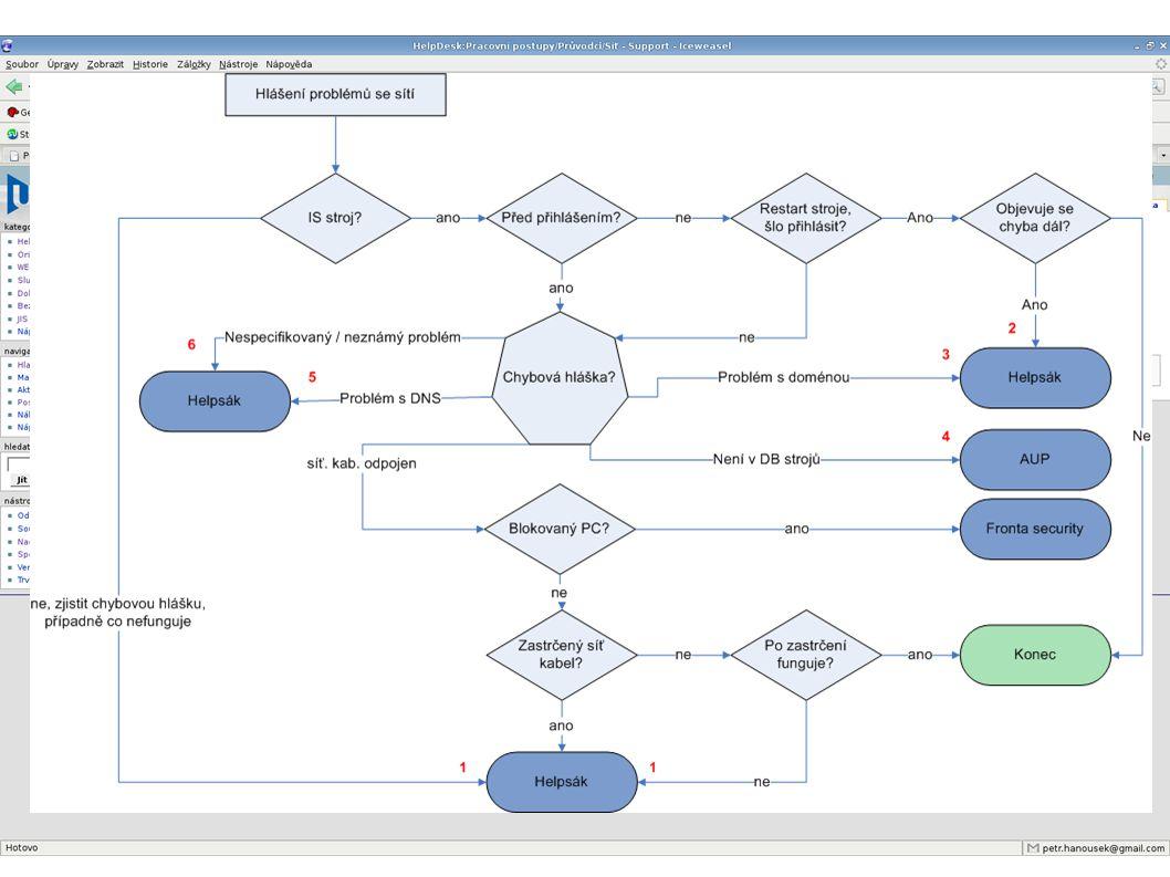 """Knowledge base RT se jako knowledge base příliš nehodí Zavedení MediaWiki  pracovní postupy, výkladový slovník Formalizace postupů při řešení typických problémů  vývojový diagram, průvodce ve wiki Knowledge base si udržují operátoři sami na základě informací vývojářů a vedení Zavedení """"častých odpovědí uživateli  Udržují pracovníci HD"""