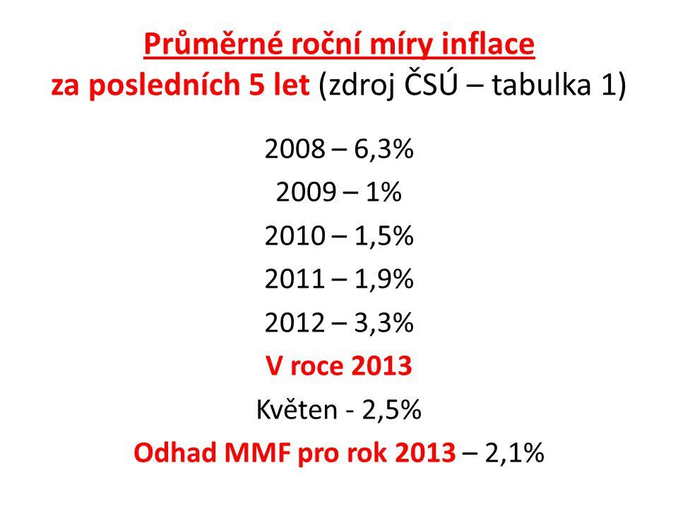 Průměrné roční míry inflace za posledních 5 let (zdroj ČSÚ – tabulka 1) 2008 – 6,3% 2009 – 1% 2010 – 1,5% 2011 – 1,9% 2012 – 3,3% V roce 2013 Květen - 2,5% Odhad MMF pro rok 2013 – 2,1%