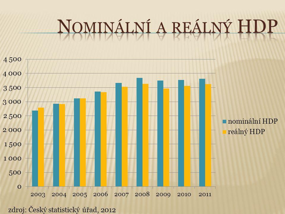zdroj: Český statistický úřad, 2012