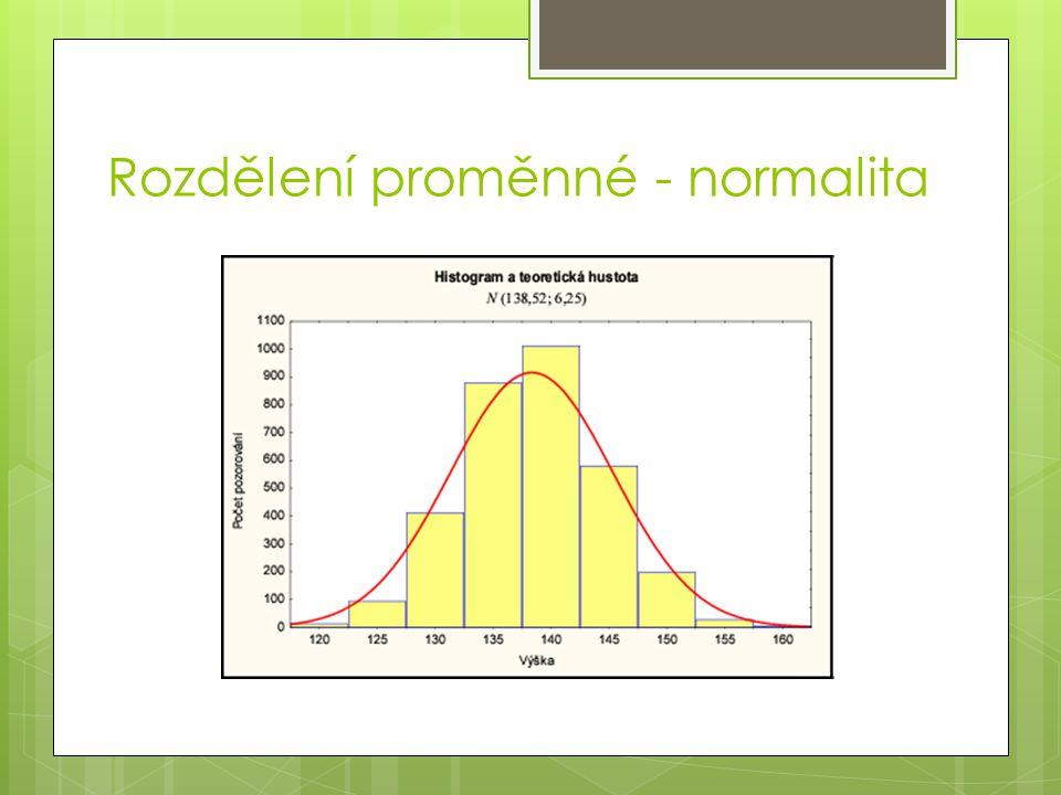 Rozdělení proměnné - normalita
