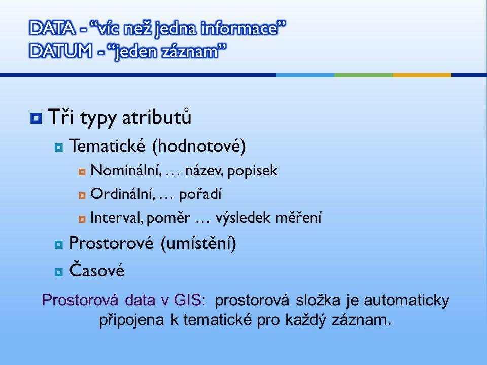  Tři typy atributů  Tematické (hodnotové)  Nominální, … název, popisek  Ordinální, … pořadí  Interval, poměr … výsledek měření  Prostorové (umístění)  Časové Prostorová data v GIS: prostorová složka je automaticky připojena k tematické pro každý záznam.