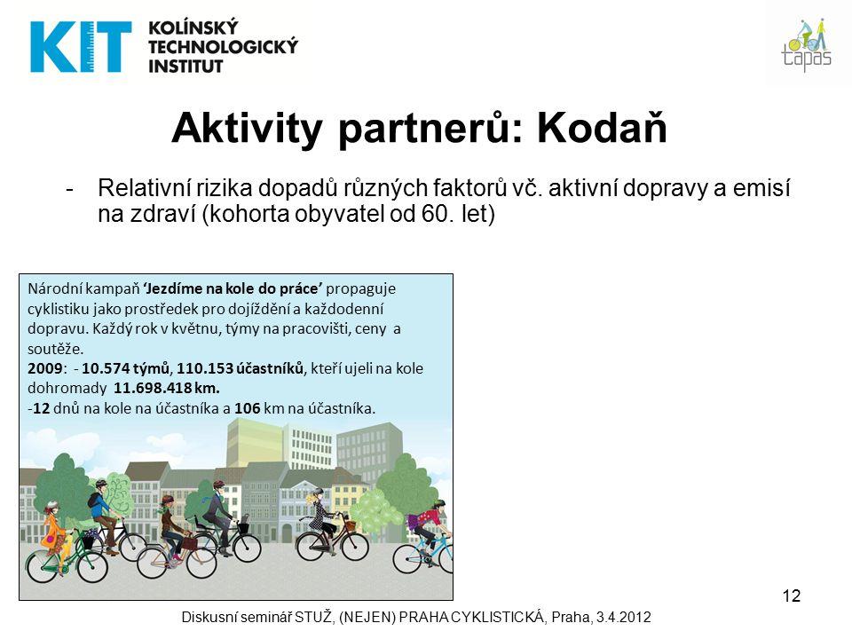 12 Aktivity partnerů: Kodaň -Relativní rizika dopadů různých faktorů vč.