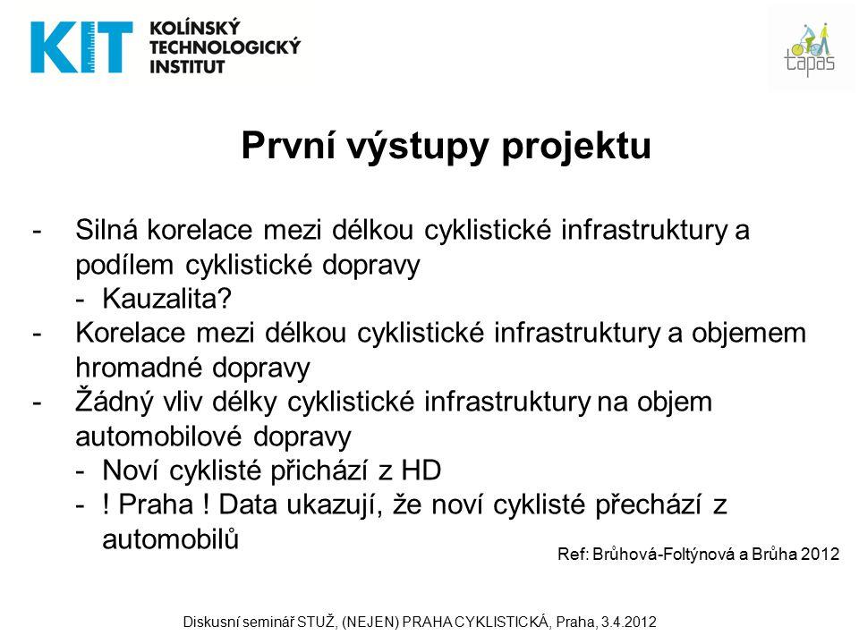 První výstupy projektu -Silná korelace mezi délkou cyklistické infrastruktury a podílem cyklistické dopravy -Kauzalita.