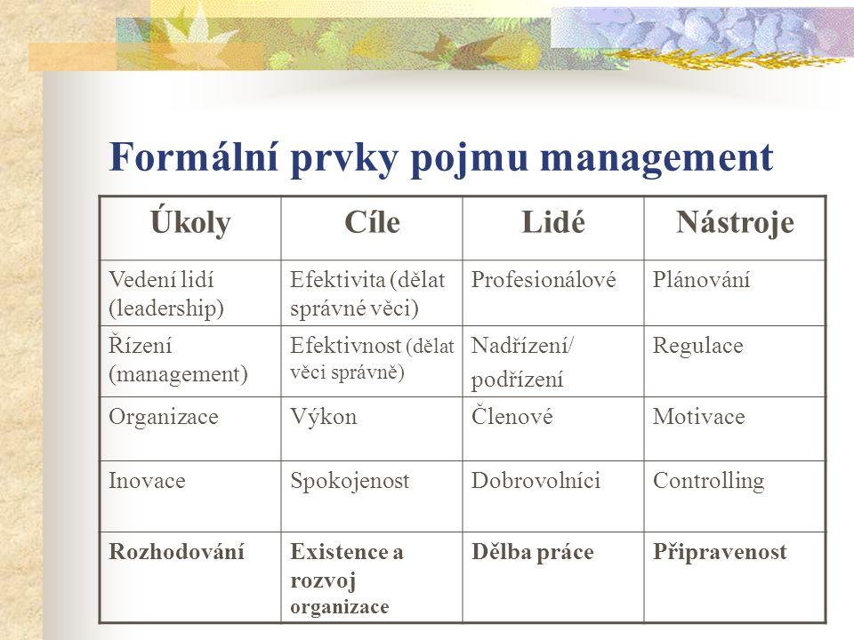 Formální prvky pojmu management ÚkolyCíleLidéNástroje Vedení lidí (leadership) Efektivita (dělat správné věci) ProfesionálovéPlánování Řízení (management) Efektivnost (dělat věci správně) Nadřízení/ podřízení Regulace OrganizaceVýkonČlenovéMotivace InovaceSpokojenostDobrovolníciControlling RozhodováníExistence a rozvoj organizace Dělba prácePřipravenost