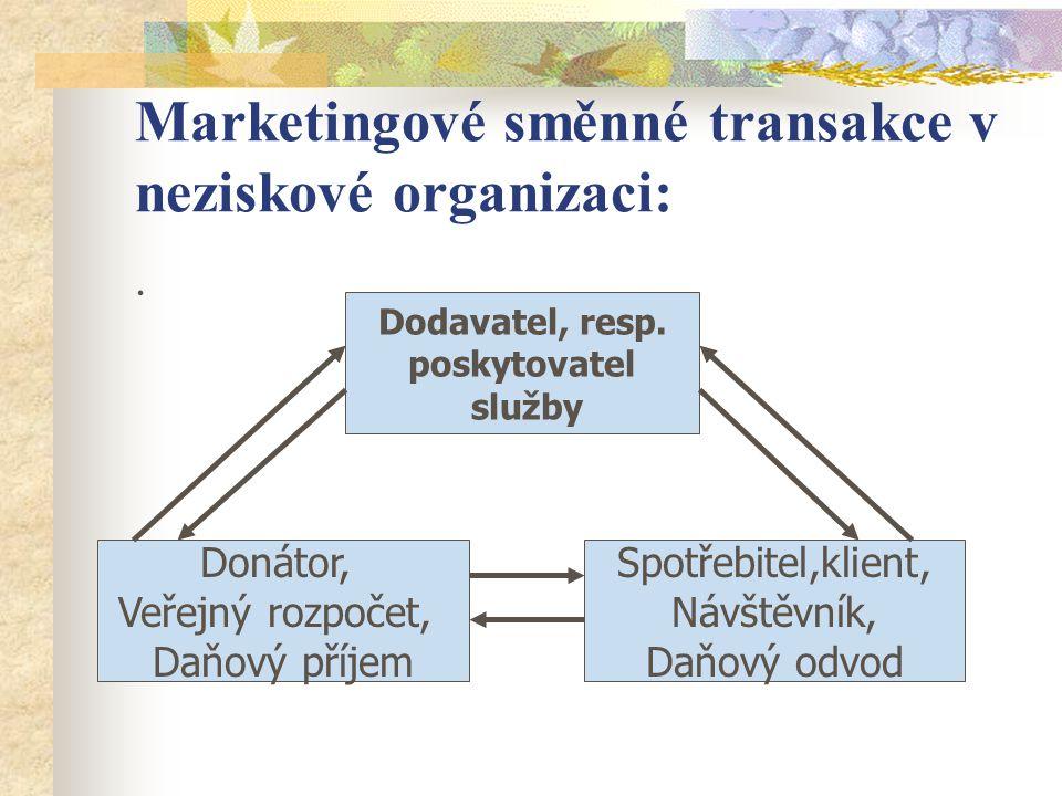 Freiburská škola marketing-managementu (Švýcarsko) tyto poslední dvě zmíněná P nahrazuje:  POLITIKA (politics) = lobování, nátlakové skupiny neziskových organizací,  LIDÉ (people) = zaměstnanci, dobrovolníci, členové, dárci, klienti, ostatní veřejnost.