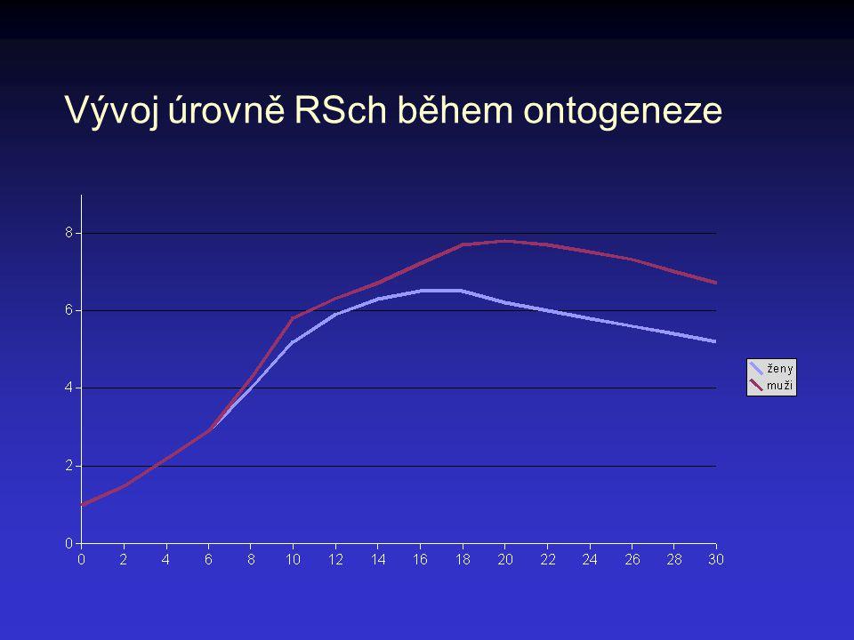 Vývoj úrovně RSch během ontogeneze
