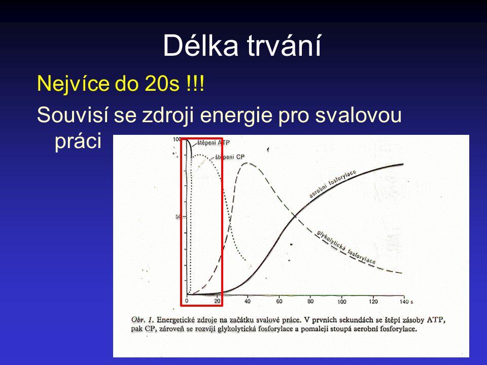 Délka trvání Nejvíce do 20s !!! Souvisí se zdroji energie pro svalovou práci