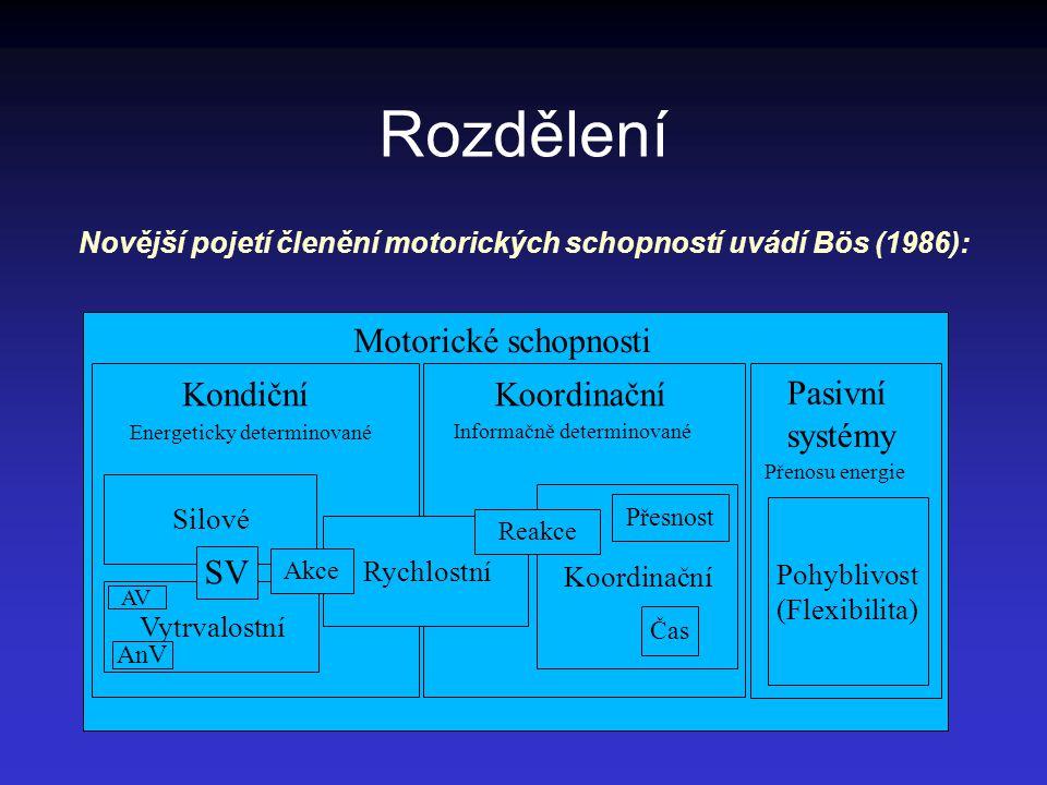 Rozdělení Novější pojetí členění motorických schopností uvádí Bös (1986): Motorické schopnosti KondičníKoordinační Pasivní systémy Energeticky determinované Informačně determinované Přenosu energie Pohyblivost (Flexibilita) Rychlostní Silové Vytrvalostní Koordinační Čas Přesnost Reakce Akce SV AV AnV