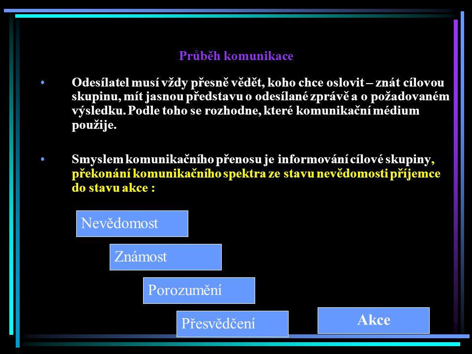 Průběh komunikace Odesílatel musí vždy přesně vědět, koho chce oslovit – znát cílovou skupinu, mít jasnou představu o odesílané zprávě a o požadovaném