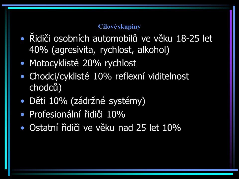 Cílové skupiny Řidiči osobních automobilů ve věku 18-25 let 40% (agresivita, rychlost, alkohol) Motocyklisté 20% rychlost Chodci/cyklisté 10% reflexní