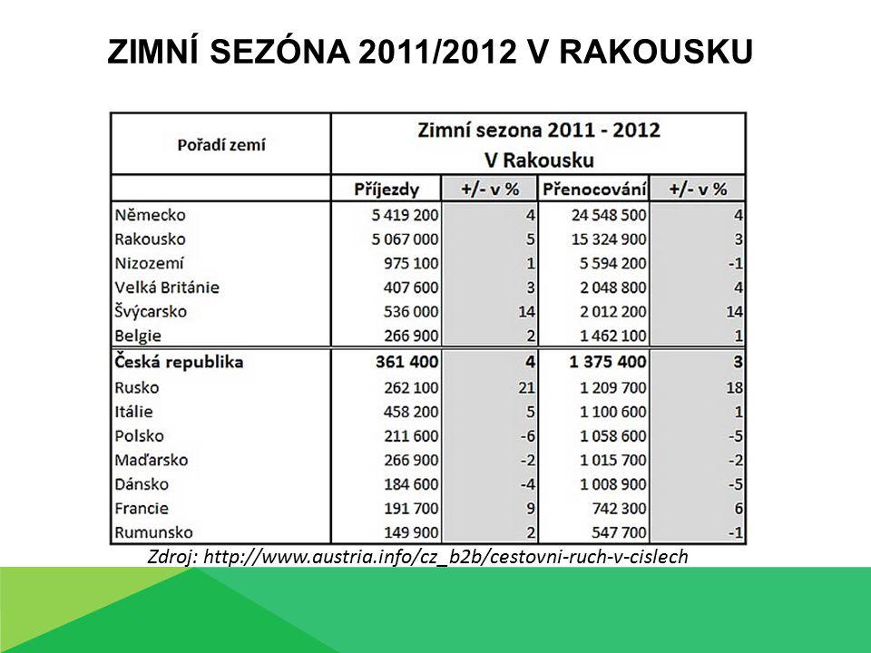 ZIMNÍ SEZÓNA 2011/2012 V RAKOUSKU Zdroj: http://www.austria.info/cz_b2b/cestovni-ruch-v-cislech