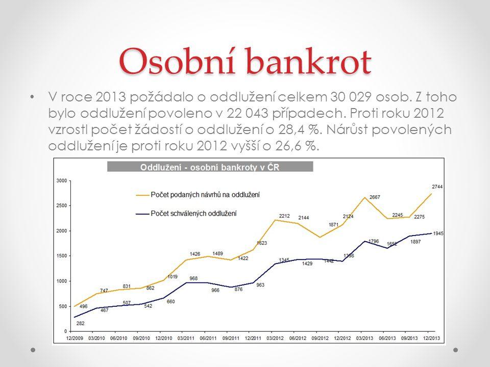 Osobní bankrot V roce 2013 požádalo o oddlužení celkem 30 029 osob.