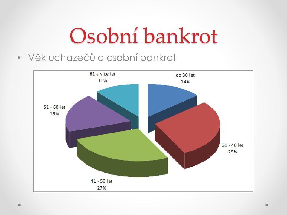 Osobní bankrot Věk uchazečů o osobní bankrot