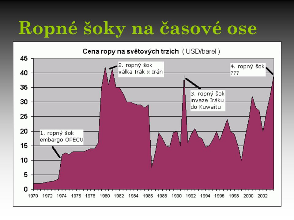První ropná krize – první šok V 50.a 60.