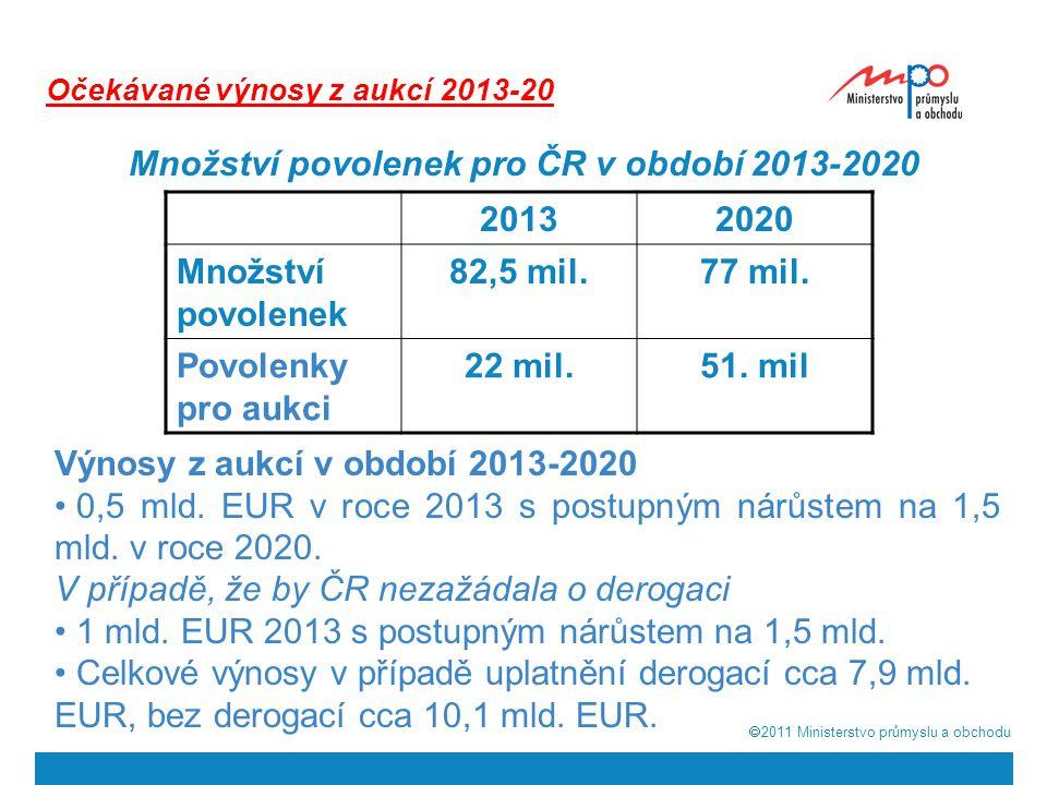  2011  Ministerstvo průmyslu a obchodu Očekávané výnosy z aukcí 2013-20 Množství povolenek pro ČR v období 2013-2020 20132020 Množství povolenek 82