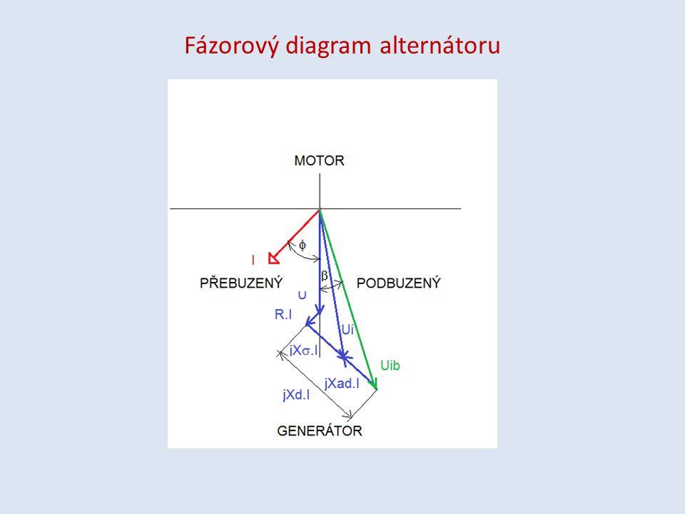 Fázorový diagram alternátoru