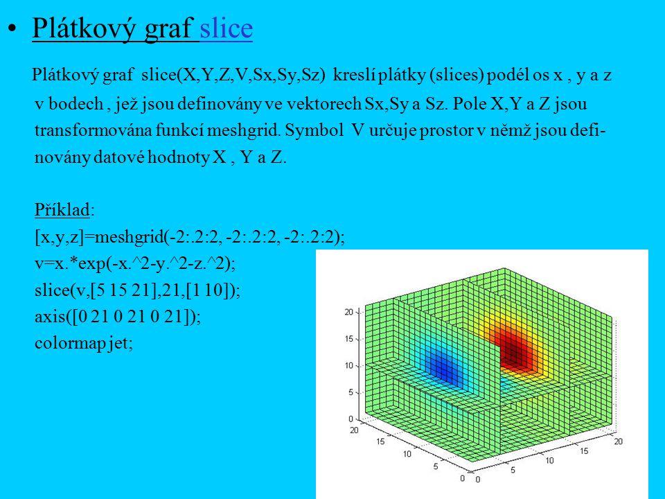 Plátkový graf slice Plátkový graf slice(X,Y,Z,V,Sx,Sy,Sz) kreslí plátky (slices) podél os x, y a z v bodech, jež jsou definovány ve vektorech Sx,Sy a