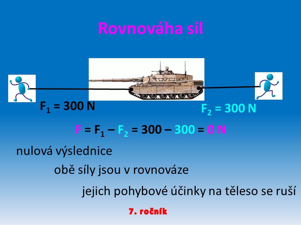 Rovnováha sil F 2 = 300 N F 1 = 300 N F = F 1 – F 2 = 300 – 300 = 0 N nulová výslednice obě síly jsou v rovnováze jejich pohybové účinky na těleso se