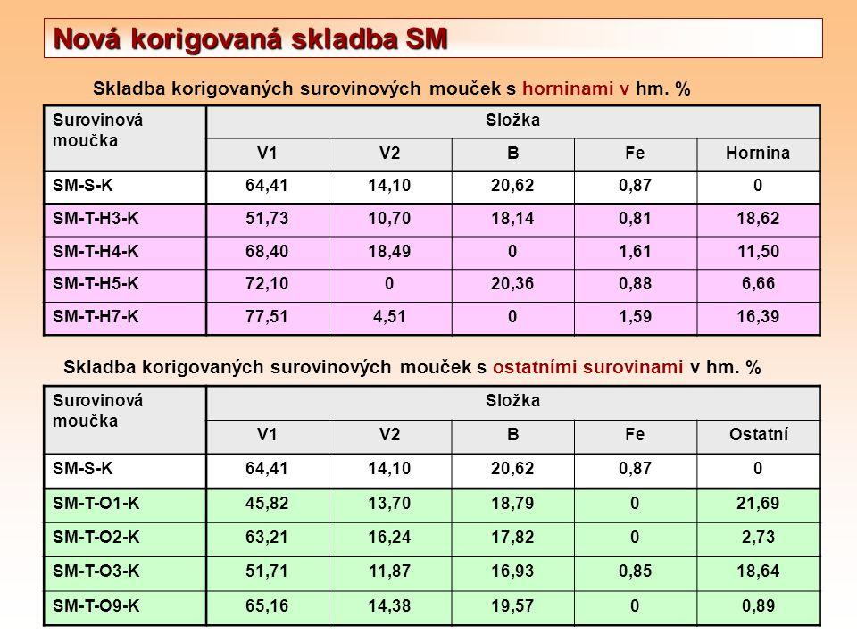 Skladba korigovaných surovinových mouček s horninami v hm. % Surovinová moučka Složka V1V2BFeHornina SM-S-K64,4114,1020,620,870 SM-T-H3-K51,7310,7018,