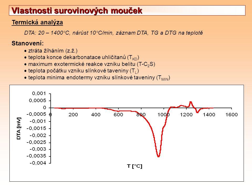 Termická analýza DTA: 20 – 1400°C, nárůst 10°C/min, záznam DTA, TG a DTG na teplotě Stanovení:  ztráta žíháním (z.ž.)  teplota konce dekarbonatace u