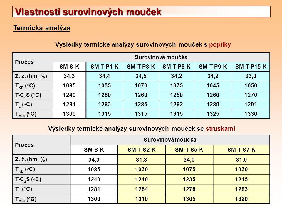 Termická analýza Výsledky termické analýzy surovinových mouček s popílky Proces Surovinová moučka SM-S-KSM-T-P1-KSM-T-P3-KSM-T-P8-KSM-T-P9-KSM-T-P15-K