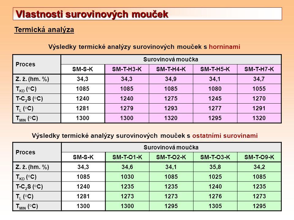 Termická analýza Výsledky termické analýzy surovinových mouček s horninami Proces Surovinová moučka SM-S-KSM-T-H3-KSM-T-H4-KSM-T-H5-KSM-T-H7-K Z. ž. (