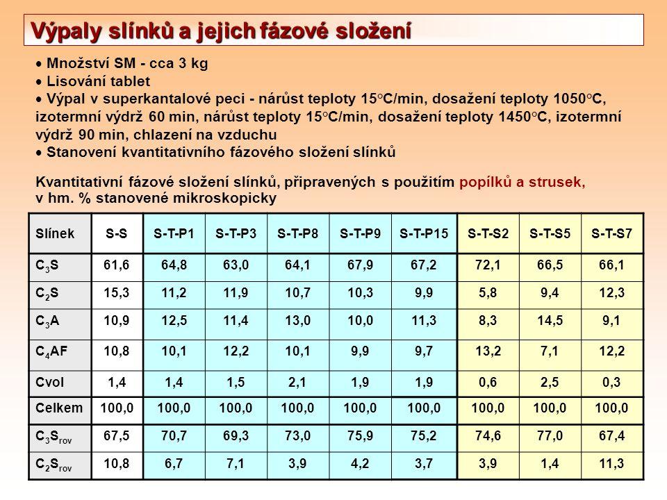  Množství SM - cca 3 kg  Lisování tablet  Výpal v superkantalové peci - nárůst teploty 15°C/min, dosažení teploty 1050°C, izotermní výdrž 60 min, n