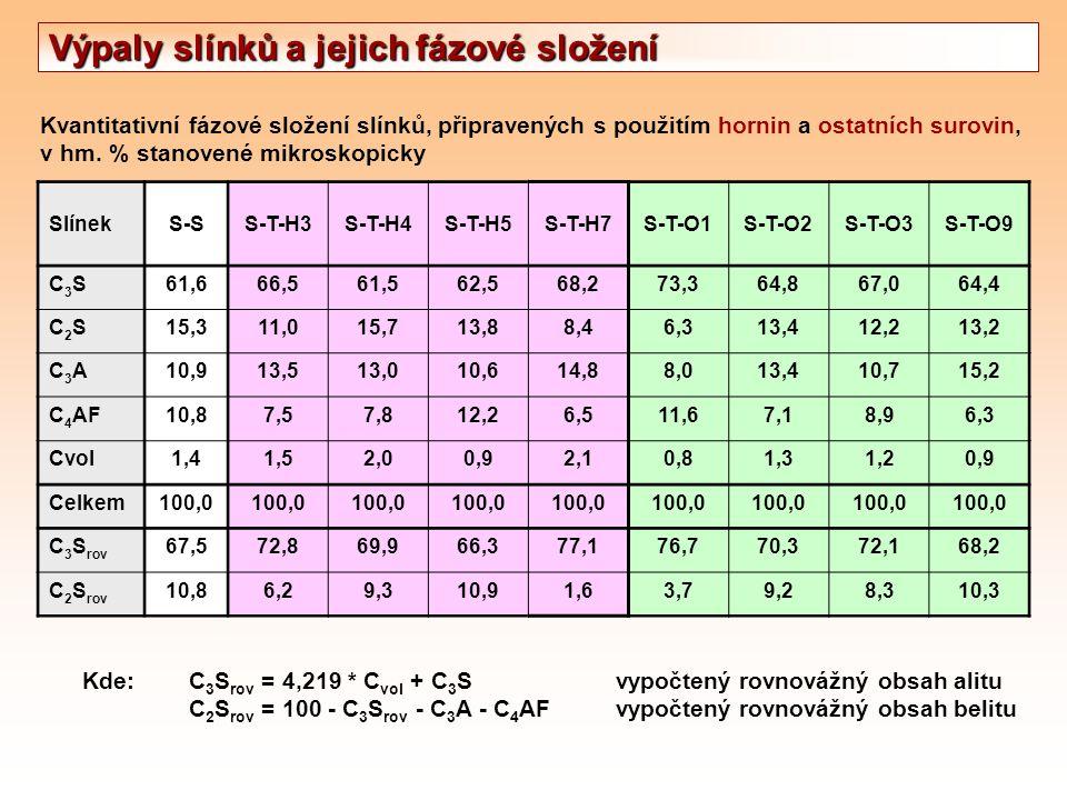 Kvantitativní fázové složení slínků, připravených s použitím hornin a ostatních surovin, v hm. % stanovené mikroskopicky Kde:C 3 S rov = 4,219 * C vol