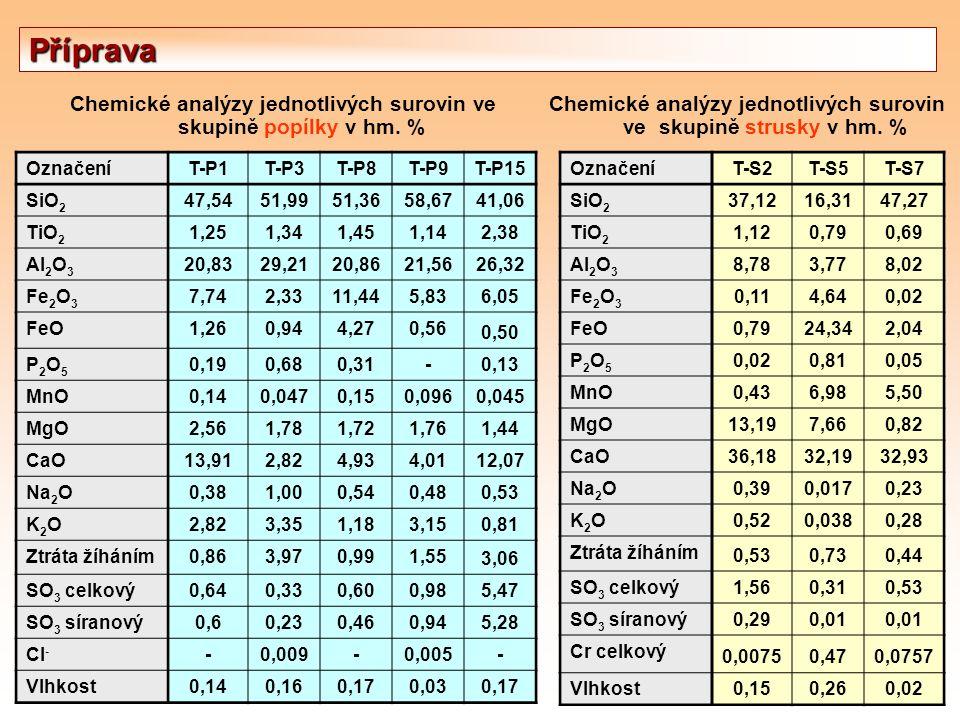Příprava Chemické analýzy jednotlivých surovin ve skupině popílky v hm. % Chemické analýzy jednotlivých surovin ve skupině strusky v hm. % OznačeníT-P