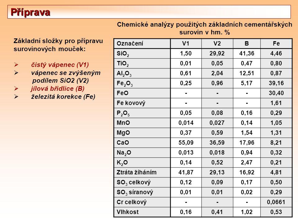 Chemické analýzy použitých základních cementářských surovin v hm. % Základní složky pro přípravu surovinových mouček:  čistý vápenec (V1)  vápenec s