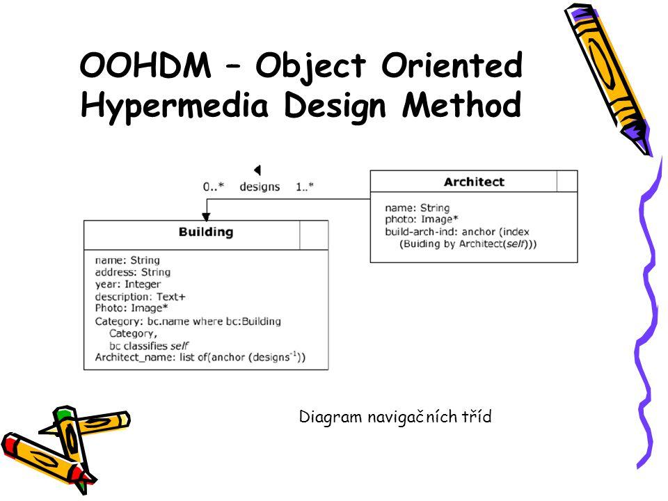 OOHDM – Object Oriented Hypermedia Design Method Diagram navigačních tříd