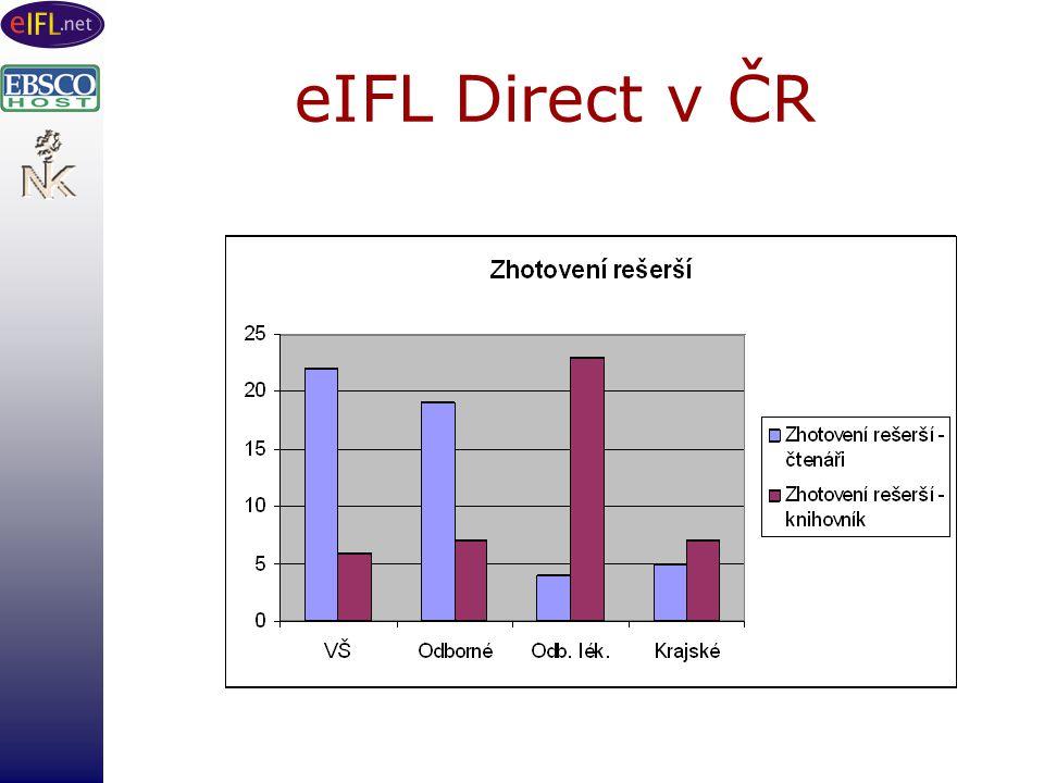 eIFL Direct v ČR