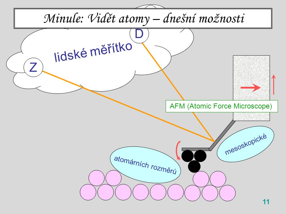 lidské měřítko 11 Z D mesoskopické Minule: Vidět atomy – dnešní možnosti AFM (Atomic Force Microscope) atomárních rozměrů